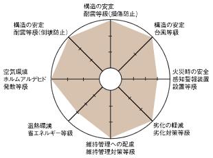 性能表示制度の8項目