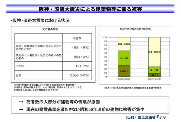 阪神淡路大震災による建築物等に係る被害状況