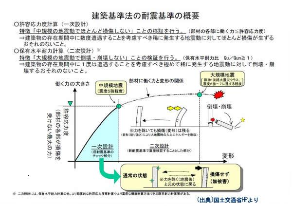 建築基準法の耐震基準の概要