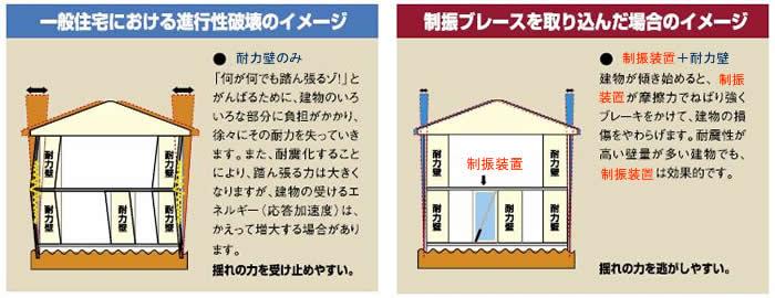 「耐震工法」と「制振+耐震工法」