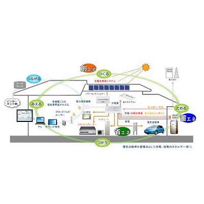 スマートハウスのイメージ図