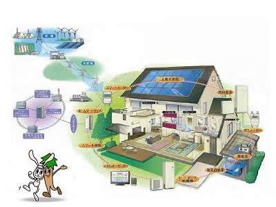 スマートグリッドとスマートハウスの概念図
