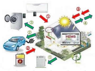 家庭におけるエネルギー管理のイメージ