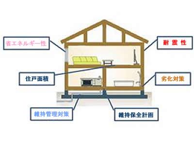 『長期優良住宅』 のイメージ図