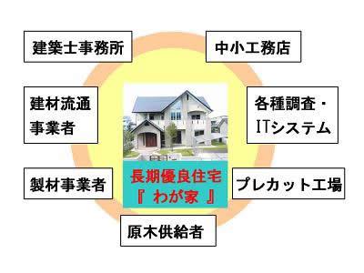 地域型ブランド住宅のイメージ