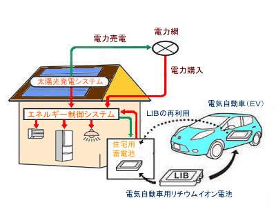 電気自動車用蓄電池を利用するスマートハウスのイメージ